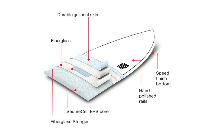 Elements Surf Construction diagram