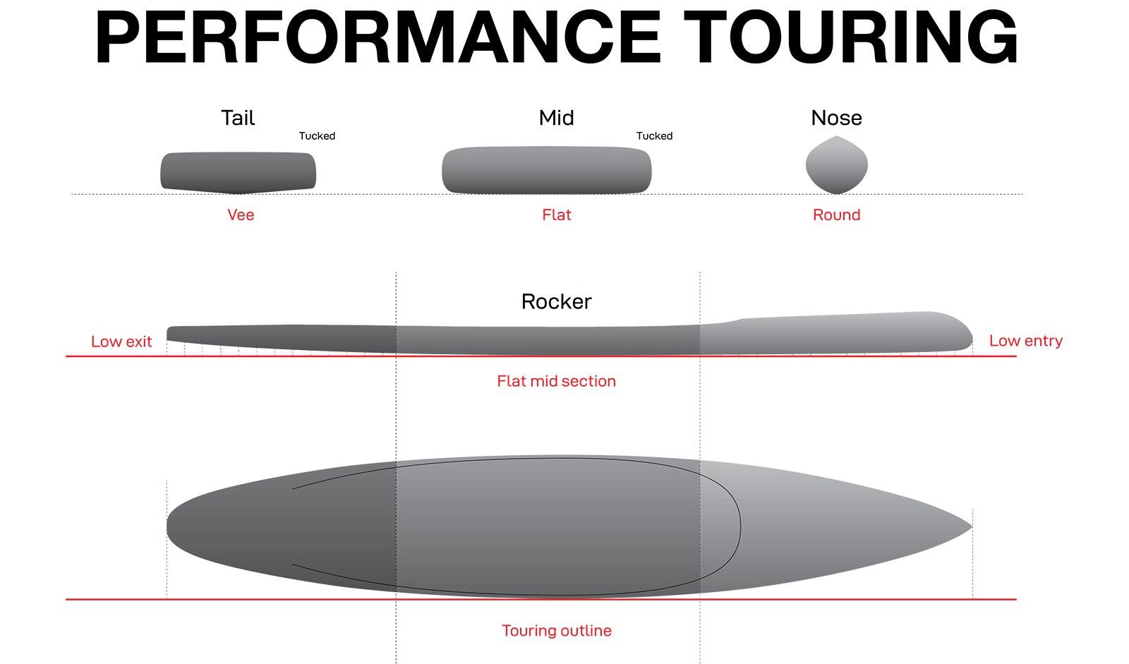Performance Touring