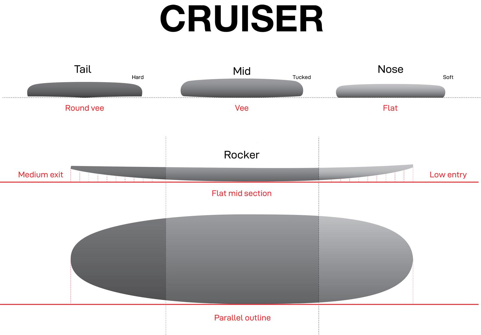 HIT cruiser